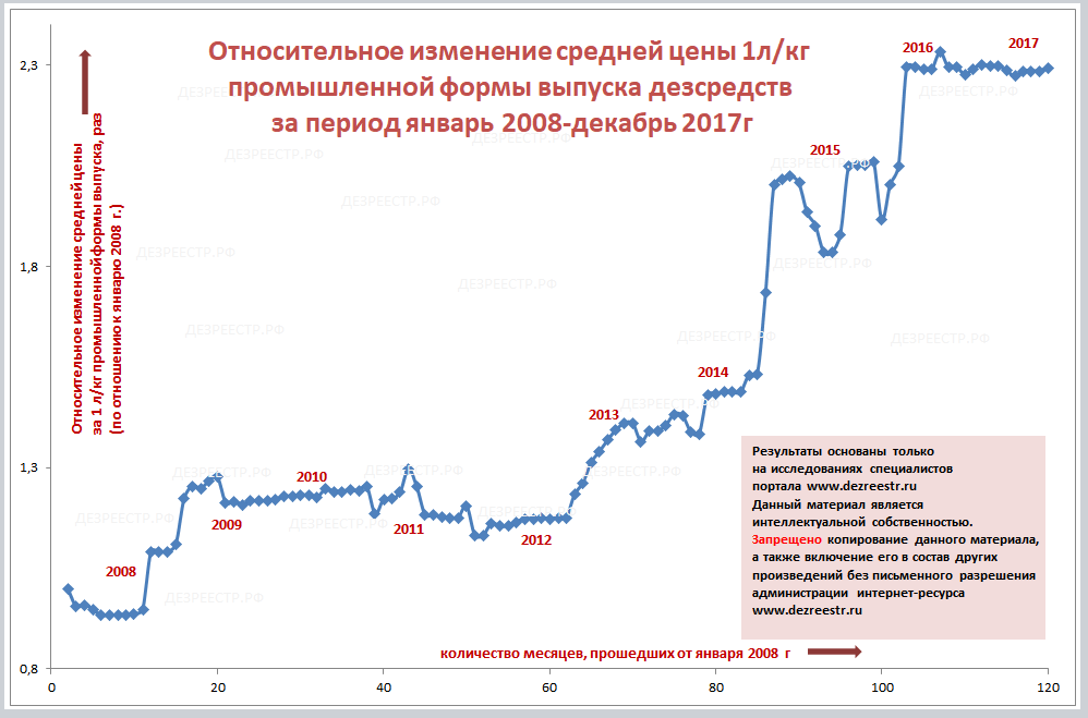статистика рынка дезсредств за 10 лет